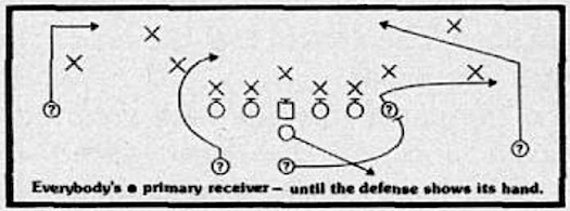 Everybody's a primary receiver - until the defense shows its hand.