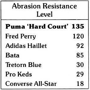 Puma Hard Court